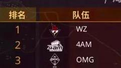 斗鱼吃鸡赛黄金大奖赛冠军评:尽管WZ暂列第一 但OMG和4AM不答应